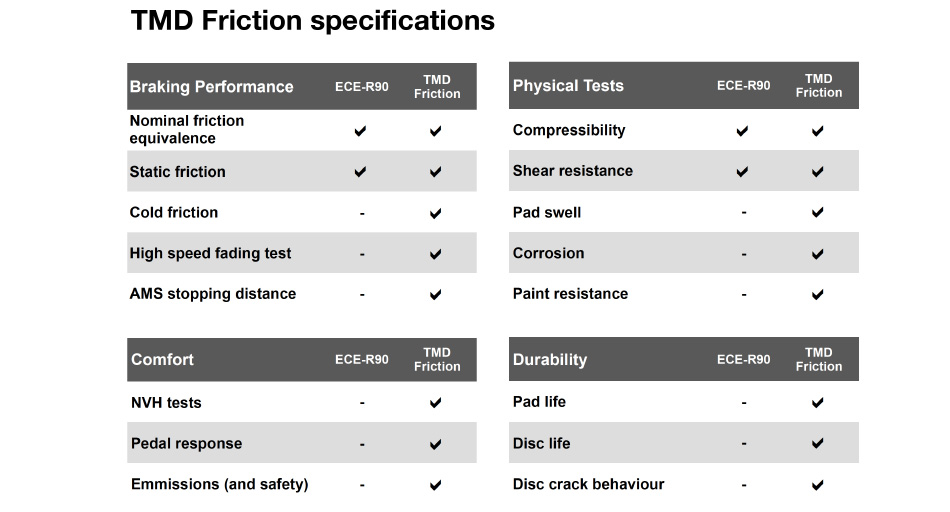 News_ECE_R_90_specifications